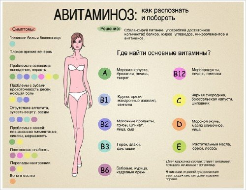 витамины нсп