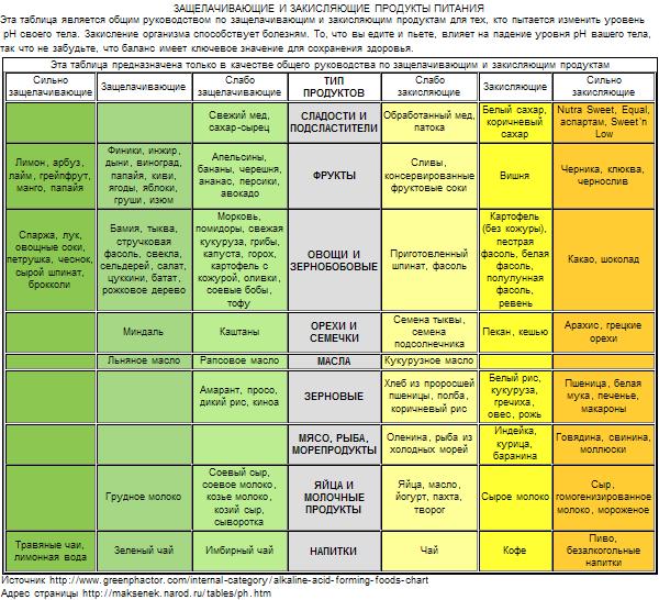 Таблица Ощелачивание продуктами